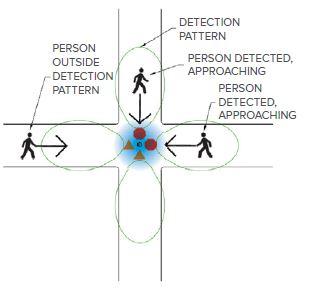 signal n system
